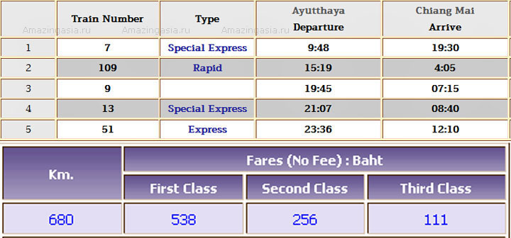 Ayutthaya to Chiang Mai timetable