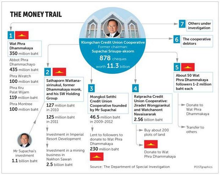 Храм Ват Пхра Дхаммакая (Wat Phra Dhammakaya) и украденные деньги банка Klongchan Credit Union Coop