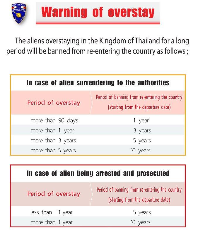 Список новых наказаний за оверстэй в Тайланде, на январь 2016